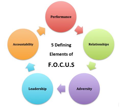 focus elements